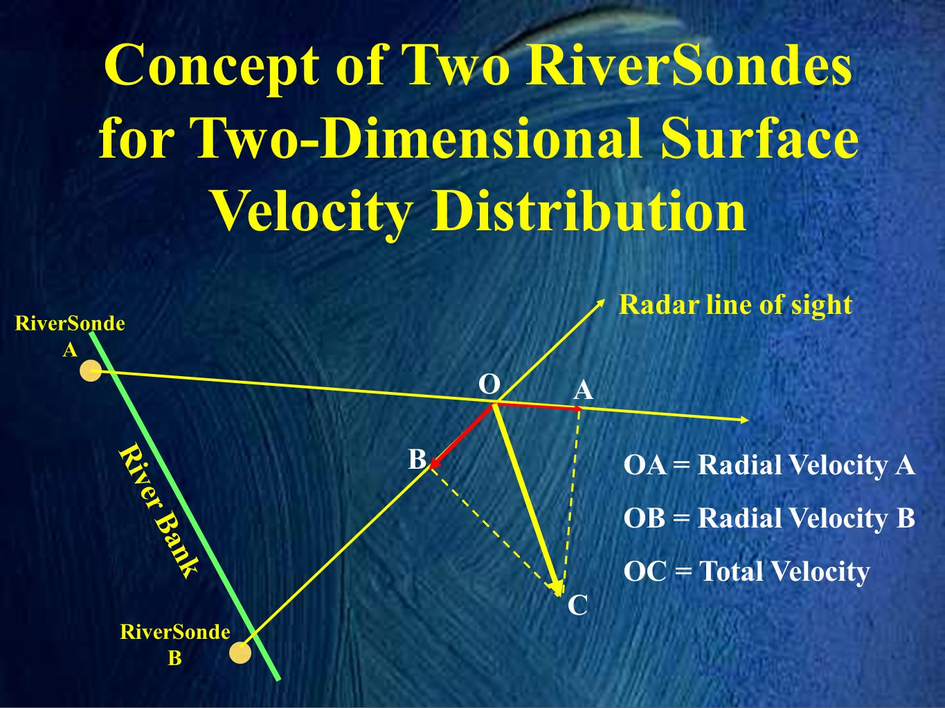 Concept of Two RiverSondes