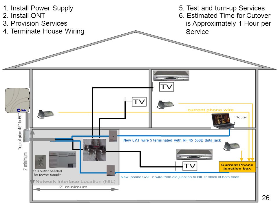 5. Test and turn-up Services 2. Install ONT