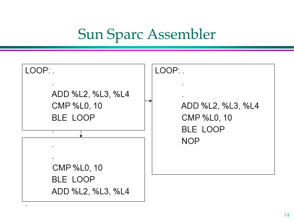 Sun Sparc Assembler LOOP: . . ADD %L2, %L3, %L4 CMP %L0, 10 BLE LOOP
