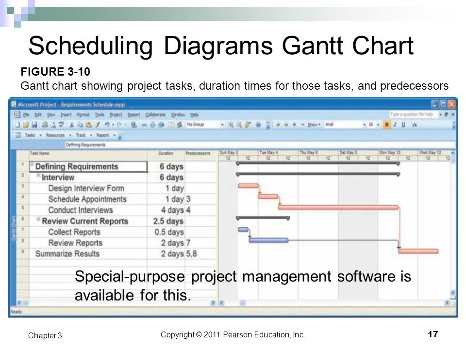 Scheduling Diagrams Gantt Chart