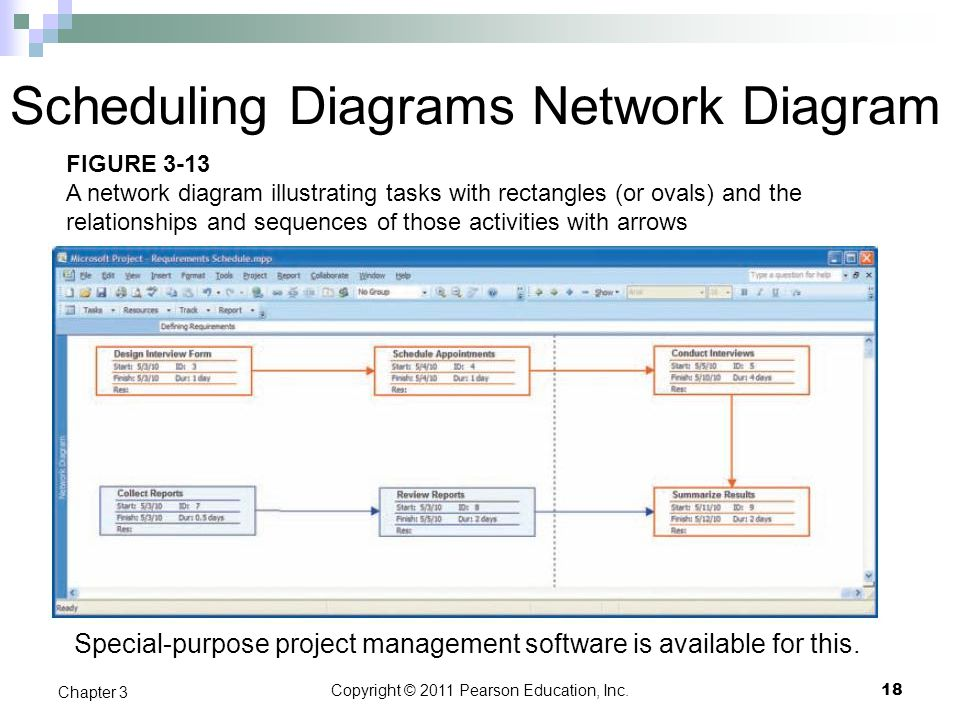 Scheduling Diagrams Network Diagram