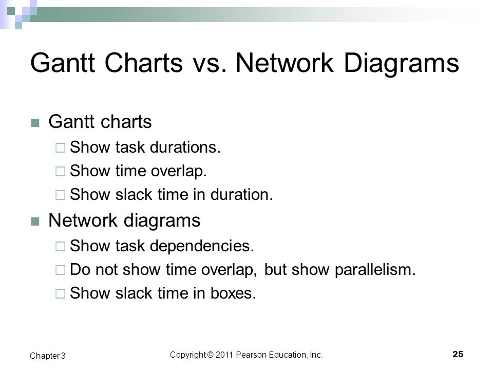 Gantt Charts vs. Network Diagrams