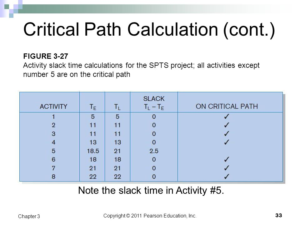 Critical Path Calculation (cont.)