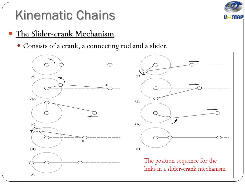 Kinematic Chains The Slider-crank Mechanism