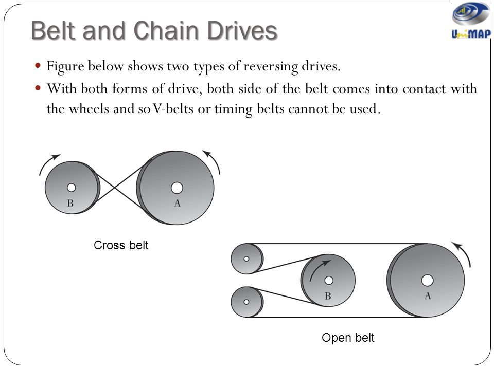 Belt and Chain Drives Figure below shows two types of reversing drives.
