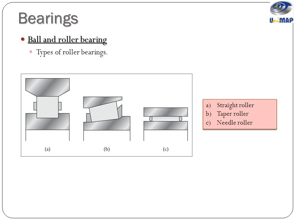 Bearings Ball and roller bearing Types of roller bearings.