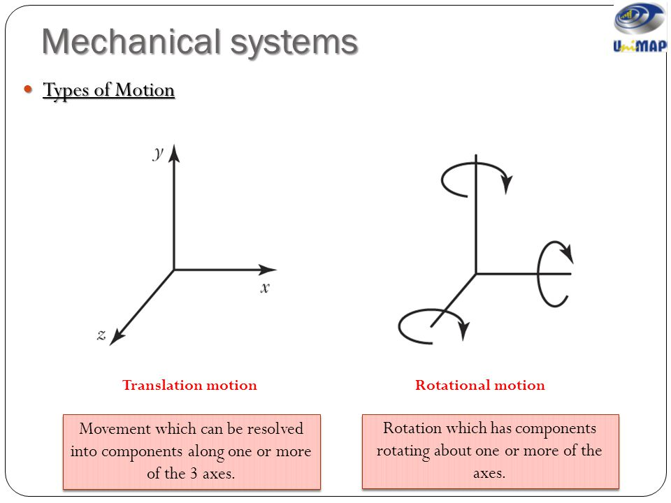 Rotation which has components rotating about one or more of the axes.
