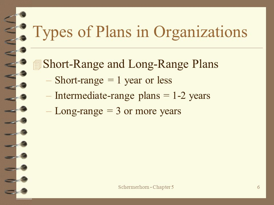 Types of Plans in Organizations