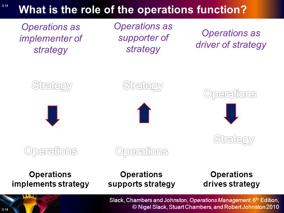 What is the role of the operations function