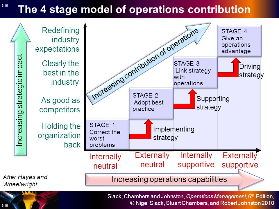The 4 stage model of operations contribution