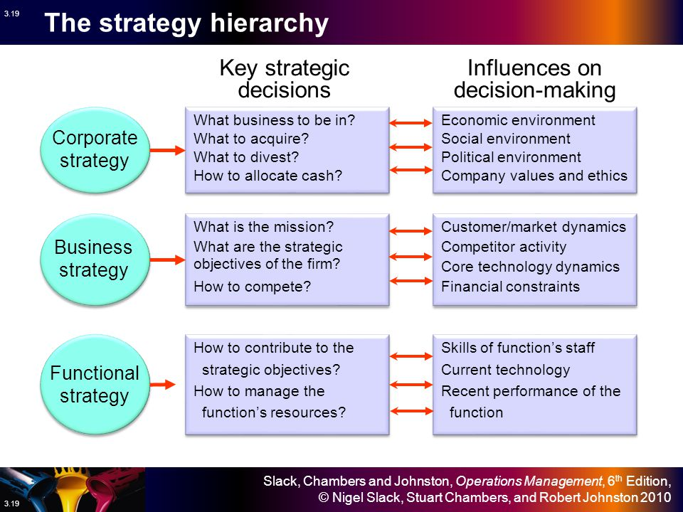 The strategy hierarchy