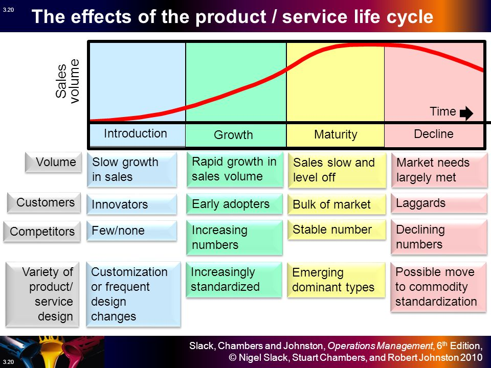 The effects of the product / service life cycle