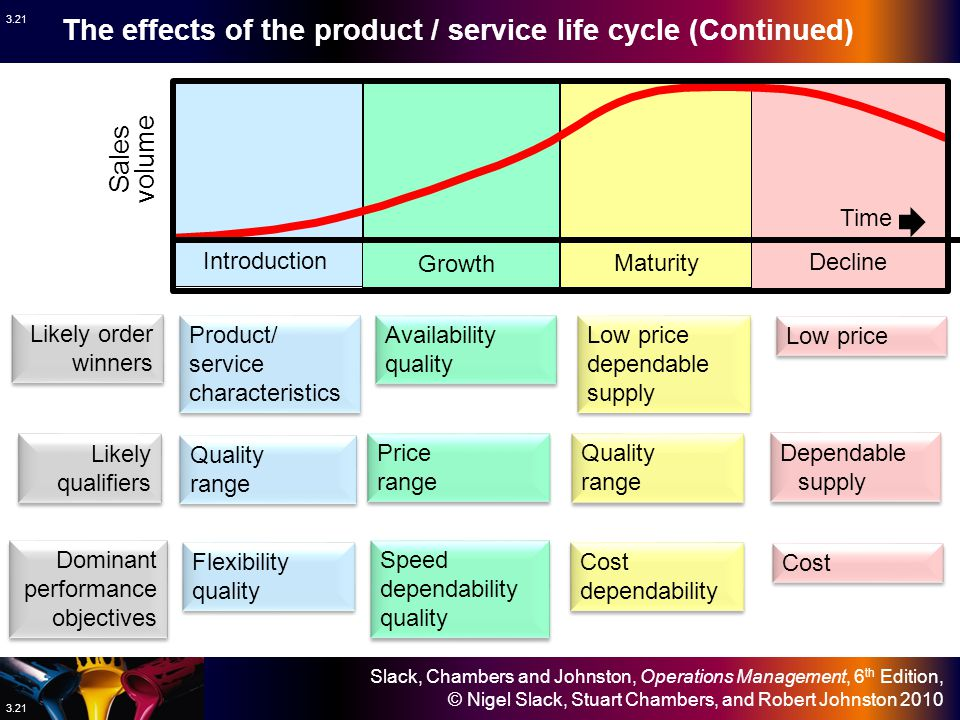The effects of the product / service life cycle (Continued)