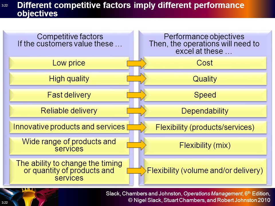 Different competitive factors imply different performance objectives
