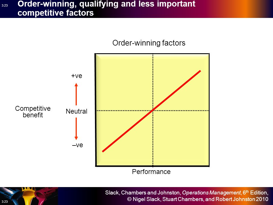 Order-winning, qualifying and less important competitive factors