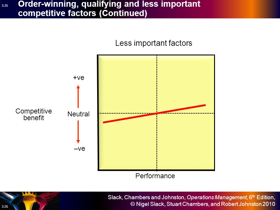 Order-winning, qualifying and less important competitive factors (Continued)