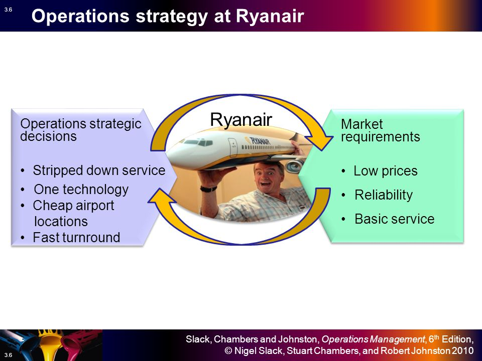 Operations strategy at Ryanair