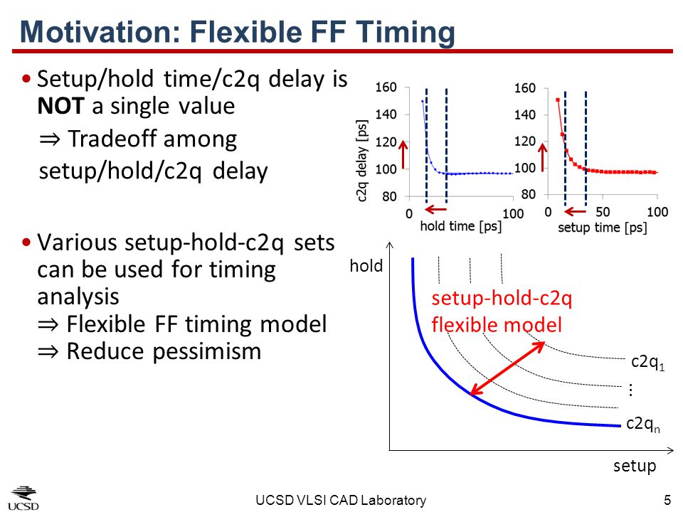 Motivation: Flexible FF Timing