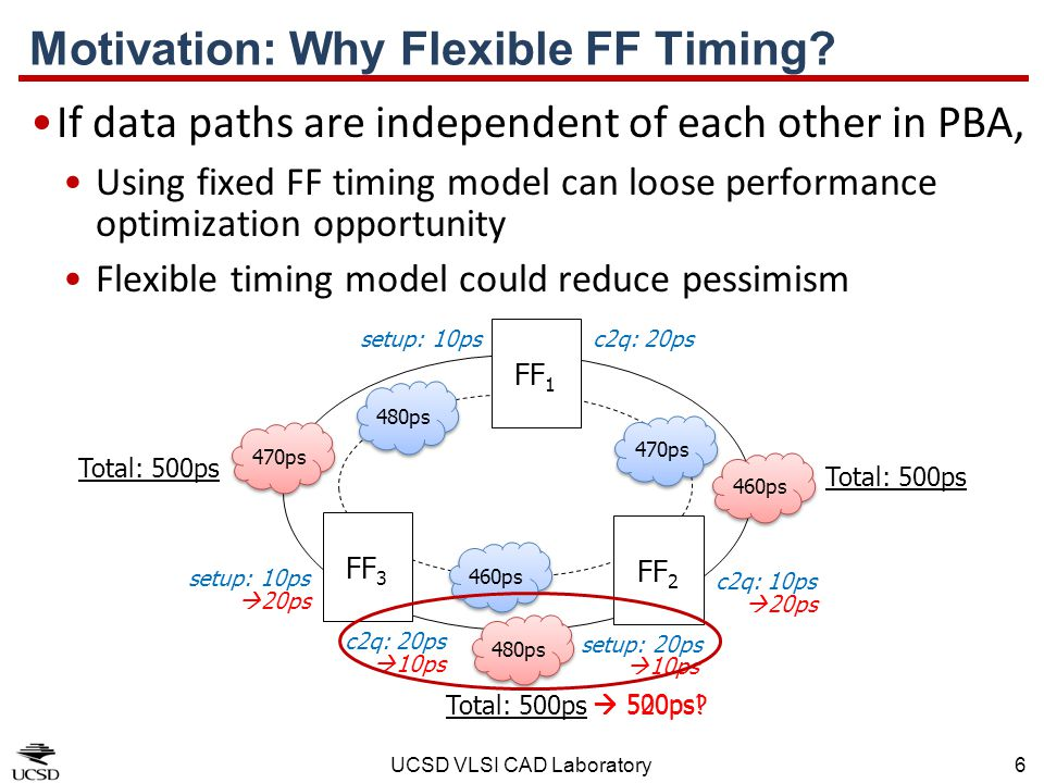 Motivation: Why Flexible FF Timing