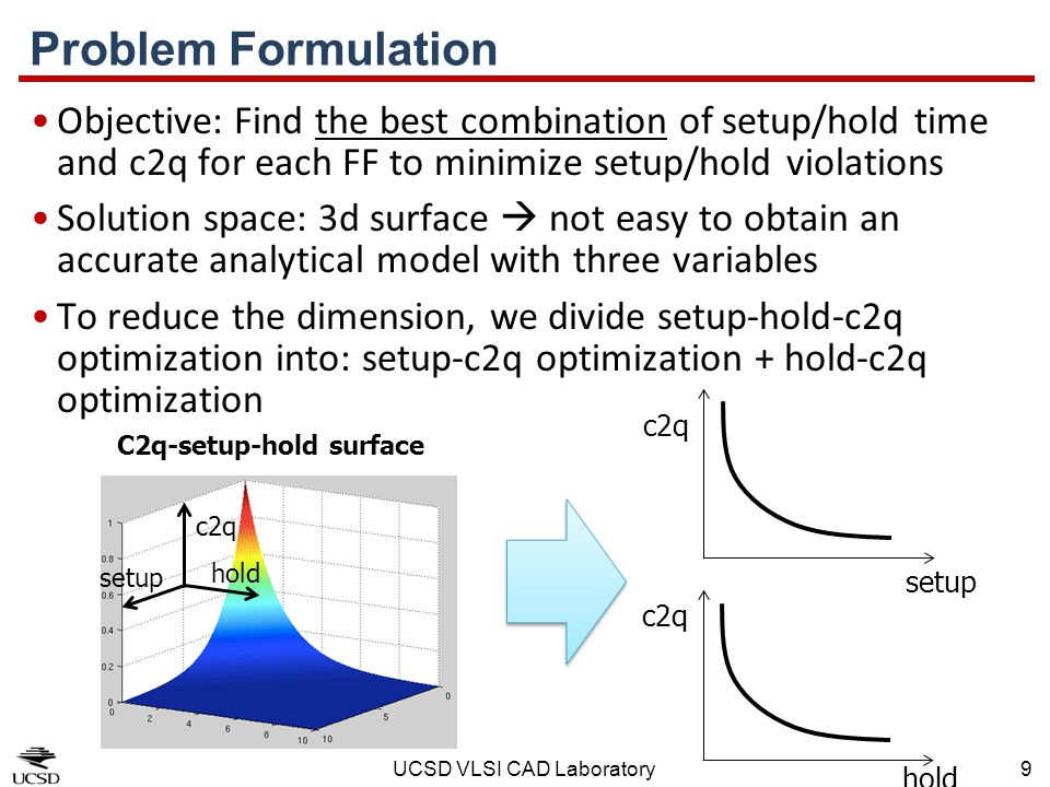 Problem Formulation Objective: Find the best combination of setup/hold time and c2q for each FF to minimize setup/hold violations.