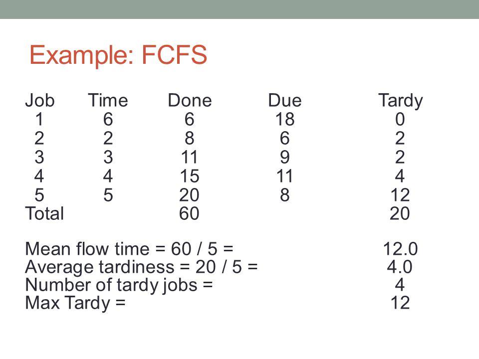 Example: FCFS