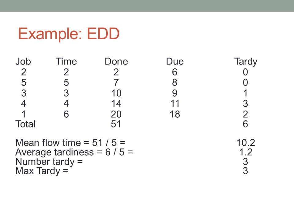 Example: EDD