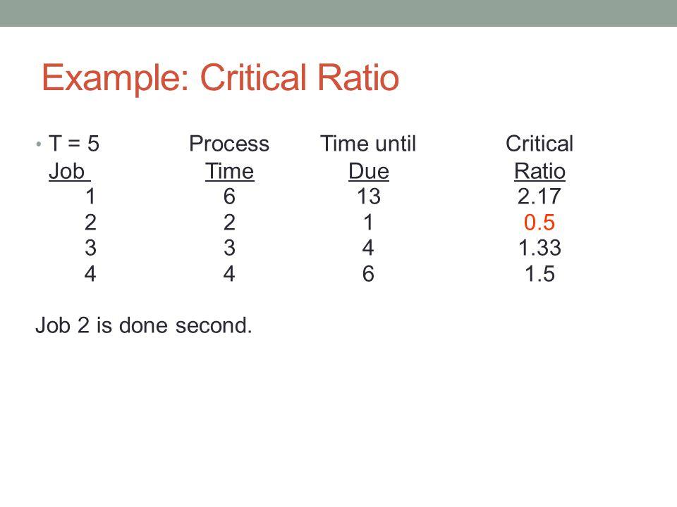 Example: Critical Ratio