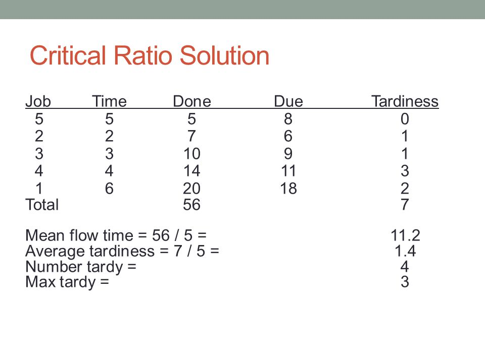 Critical Ratio Solution