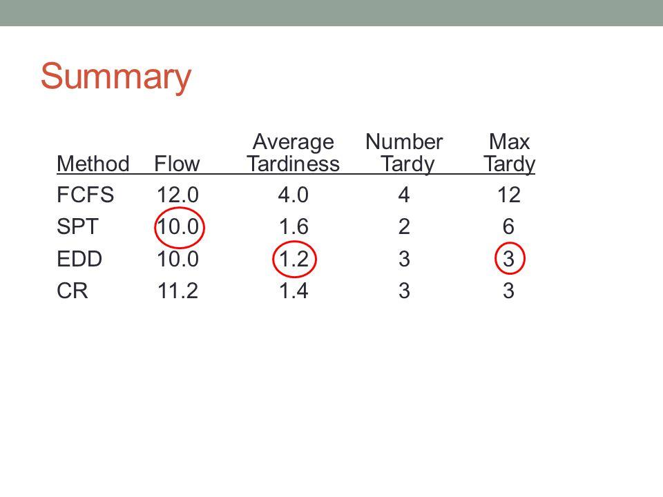 Summary Average Number Max Method Flow Tardiness Tardy Tardy FCFS 12.0 4.0 4 12 SPT 10.0 1.6 2 6 EDD 10.0 1.2 3 3 CR 11.2 1.4 3 3