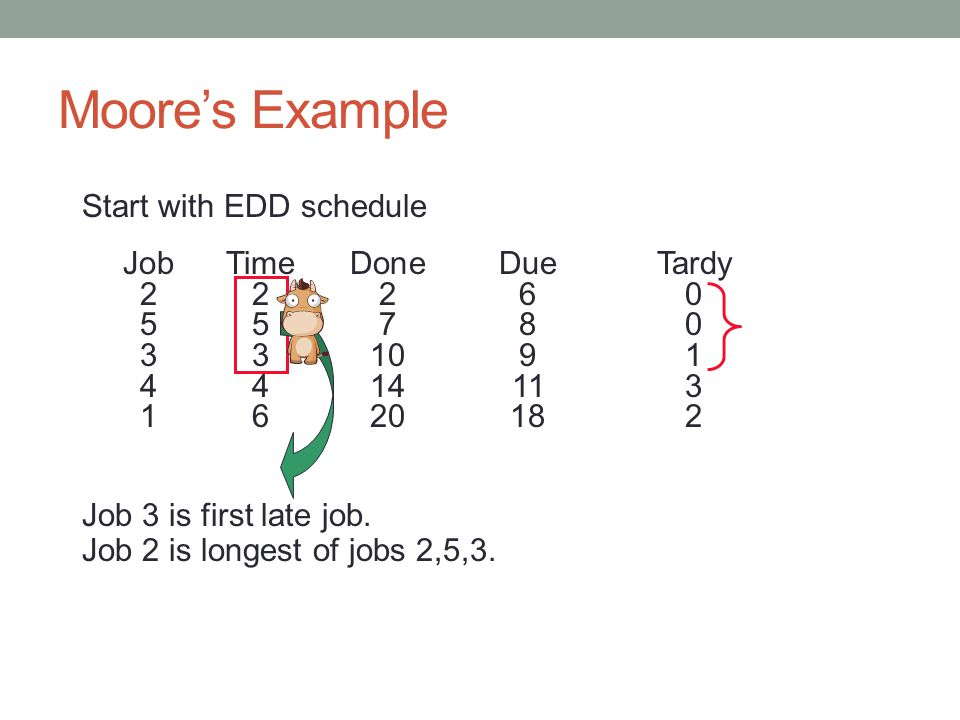 Moore's Example