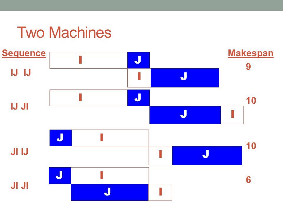 Two Machines I J I J I J J I J I I J J I J I Sequence Makespan 9 10 6
