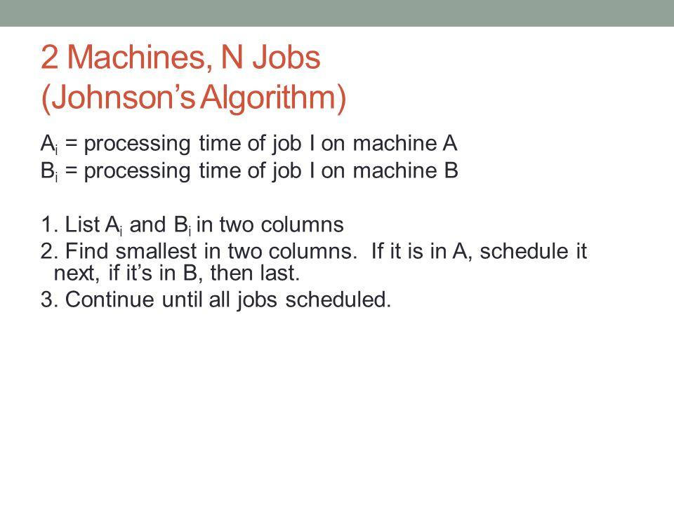 2 Machines, N Jobs (Johnson's Algorithm)
