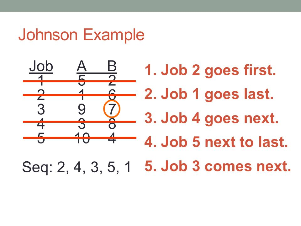 Johnson Example 1. Job 2 goes first.