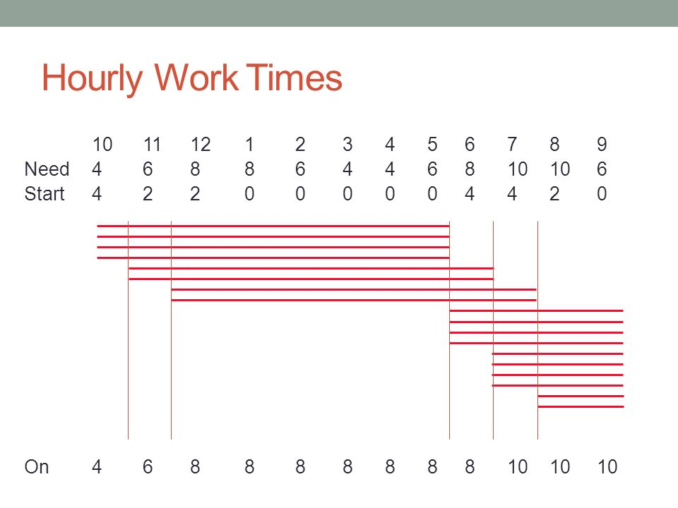 Hourly Work Times 10 11 12 1 2 3 4 5 6 7 8 9 Need 4 6 8 8 6 4 4 6 8 10 10 6 Start 4 2 2 0 0 0 0 0 4 4 2 0 On 4 6 8 8 8 8 8 8 8 10 10 10