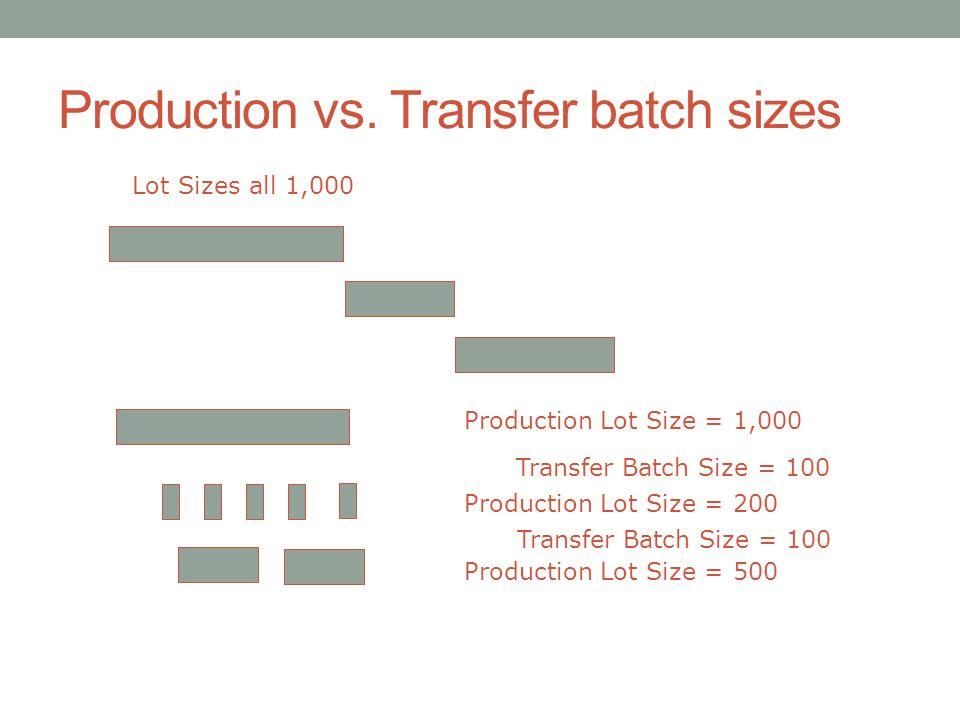 Production vs. Transfer batch sizes