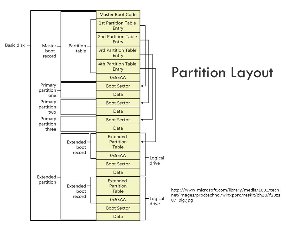 Partition Layout http://www.microsoft.com/library/media/1033/technet/images/prodtechnol/winxppro/reskit/ch28/f28zs07_big.jpg.