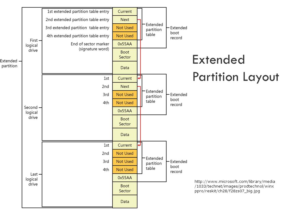 Extended Partition Layout