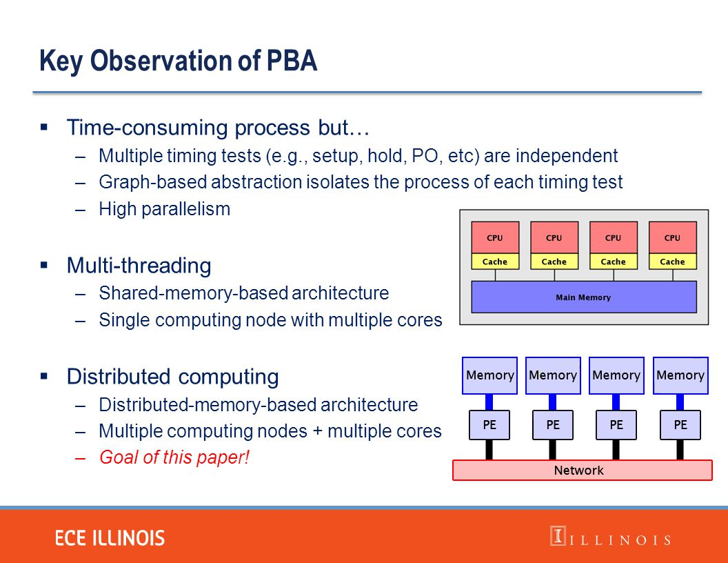 Key Observation of PBA Time-consuming process but… Multi-threading