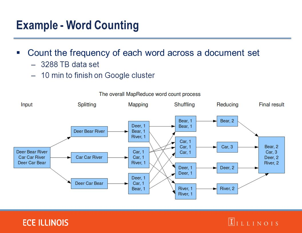 Example - Word Counting