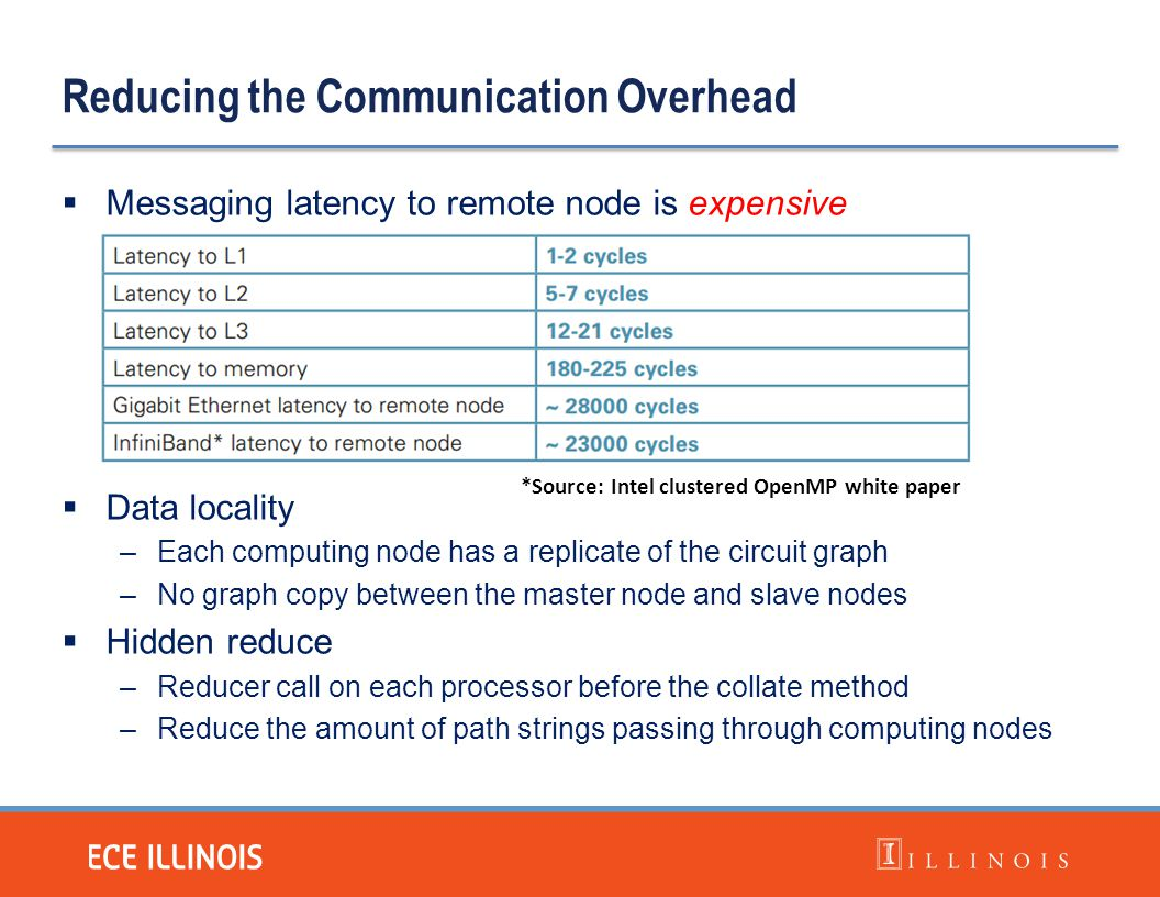 Reducing the Communication Overhead