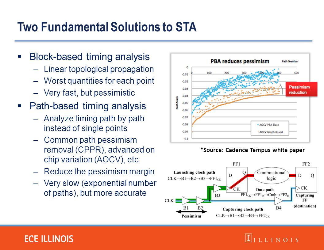 Two Fundamental Solutions to STA