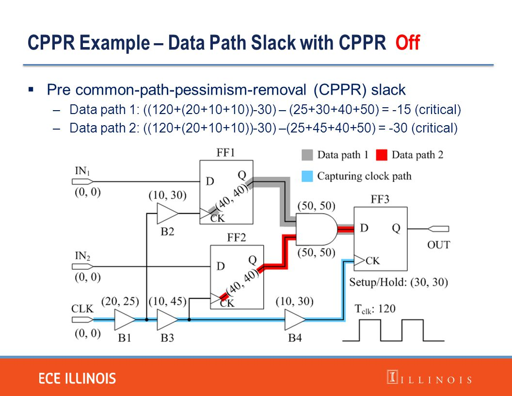 CPPR Example – Data Path Slack with CPPR Off