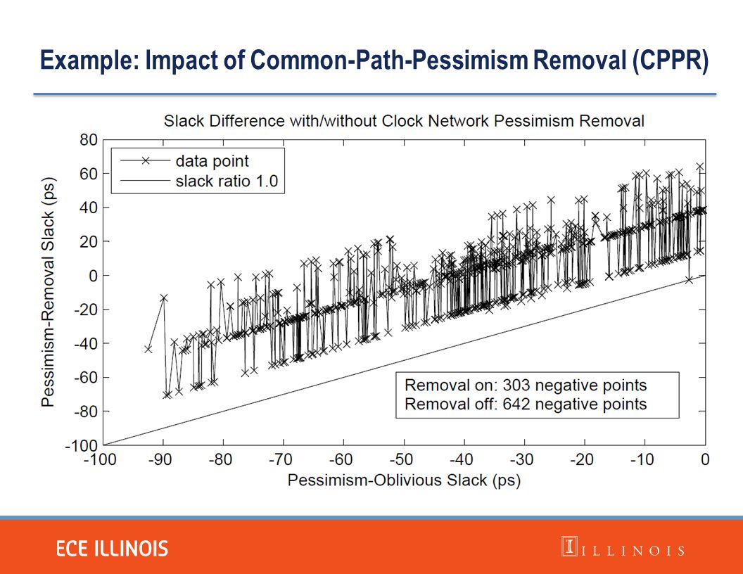 Example: Impact of Common-Path-Pessimism Removal (CPPR)