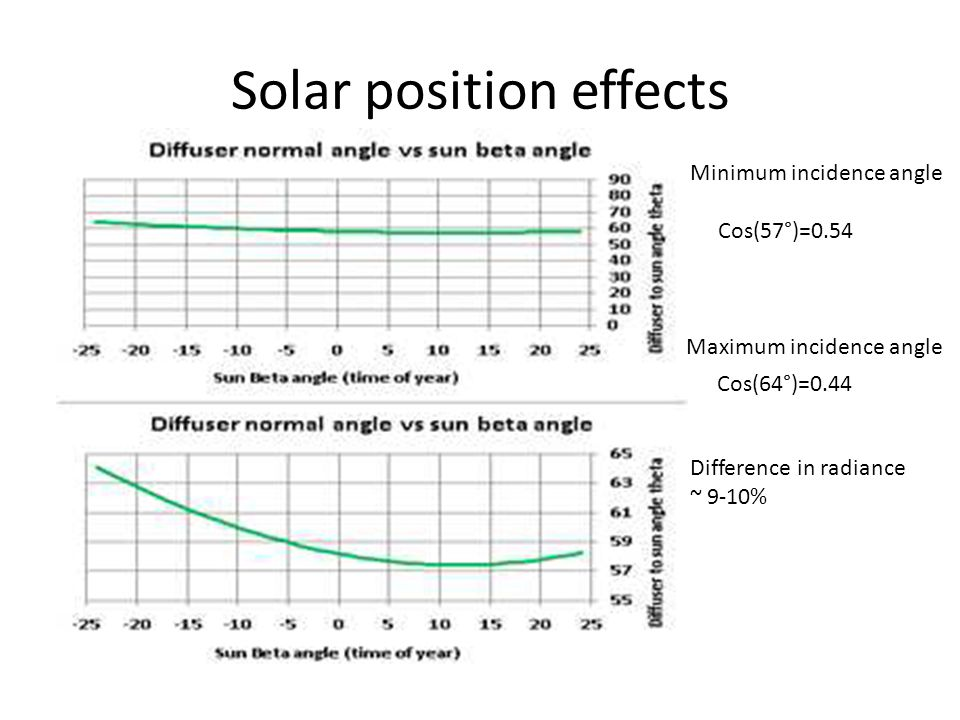 Solar position effects