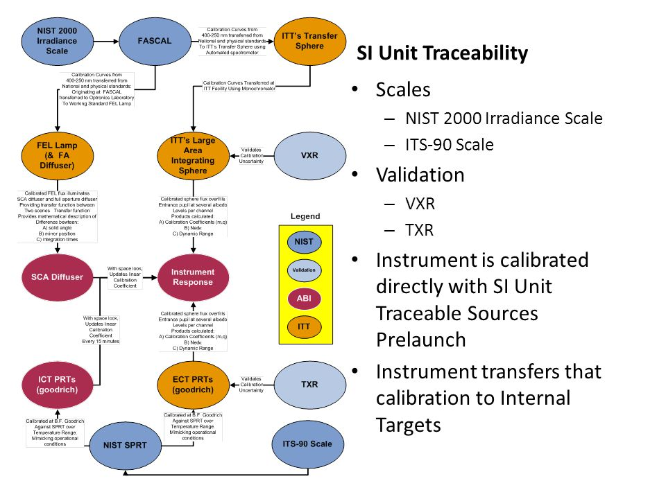 Instrument transfers that calibration to Internal Targets