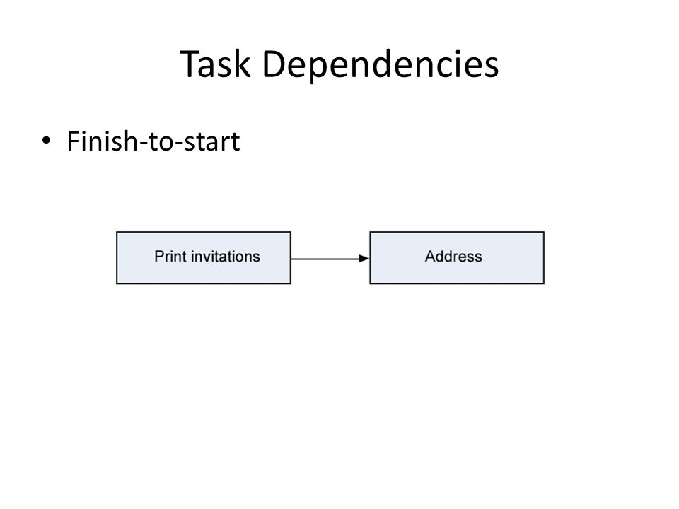 Task Dependencies Finish-to-start