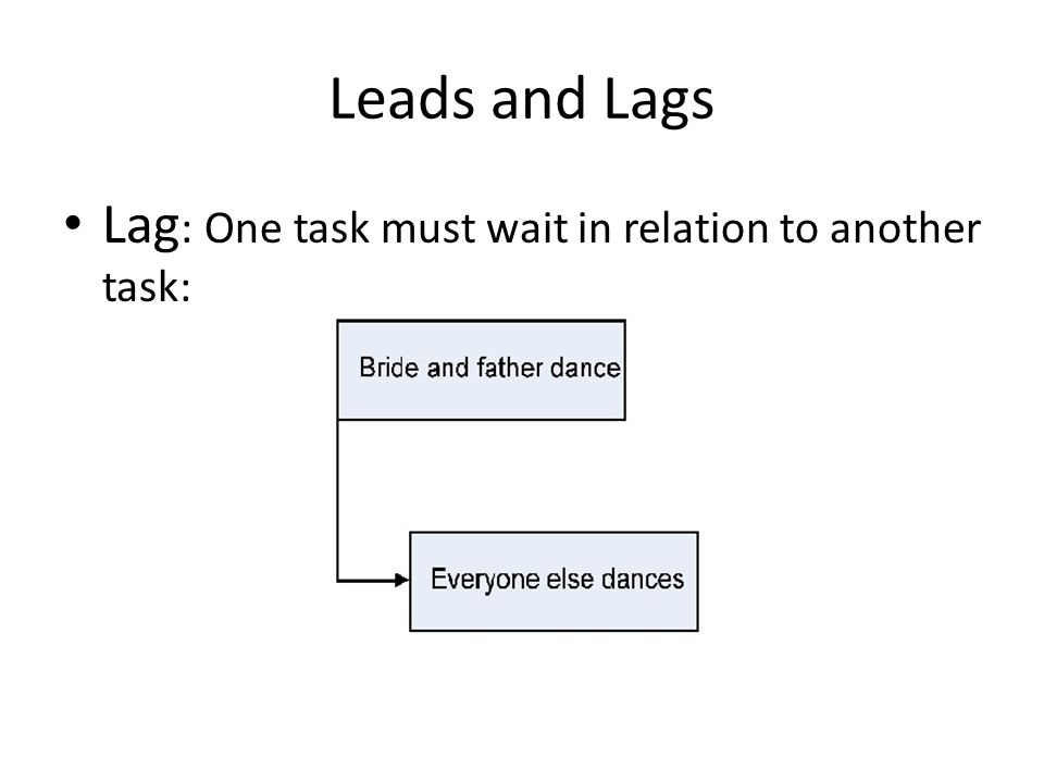 Leads and Lags Lag: One task must wait in relation to another task: