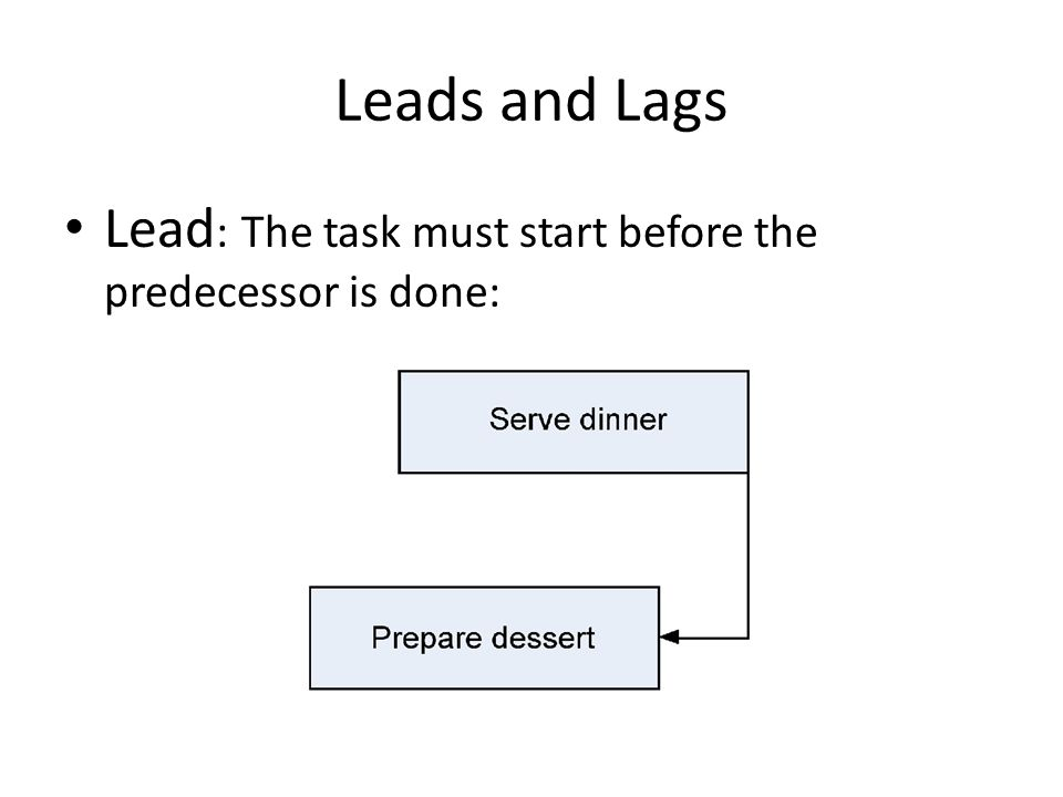 Leads and Lags Lead: The task must start before the predecessor is done: