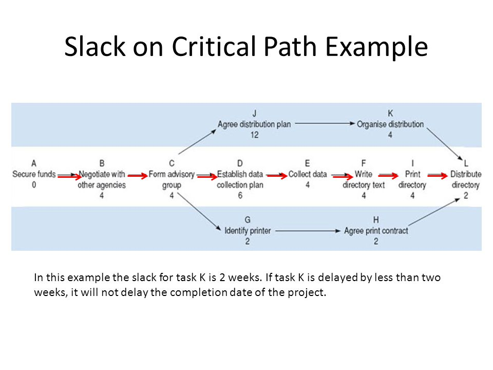 Slack on Critical Path Example