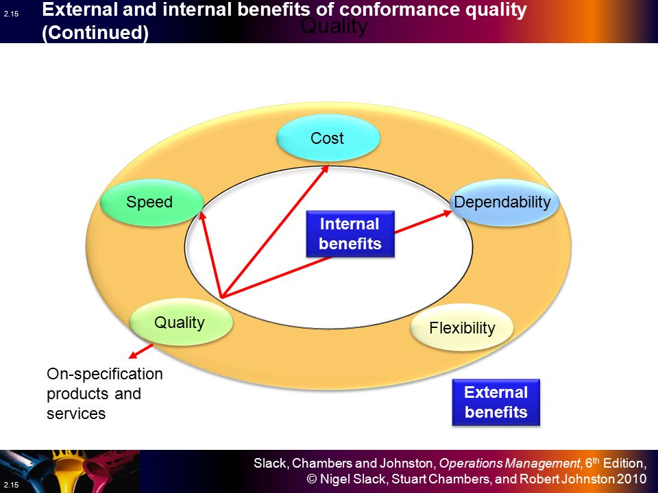 External and internal benefits of conformance quality (Continued)